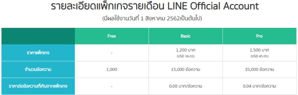 ราคา line oa