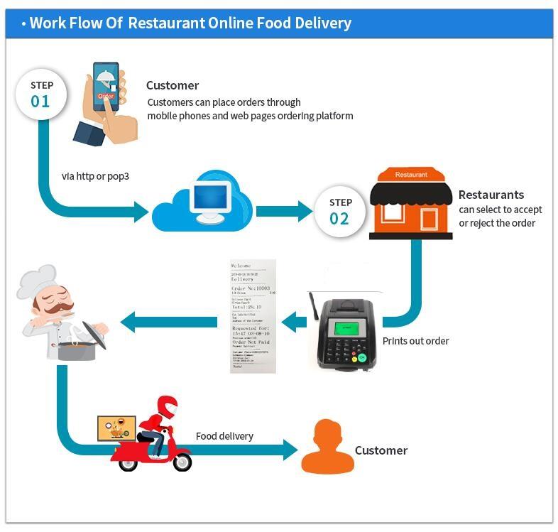 line bot OA work flow for restaurant online food delivery.